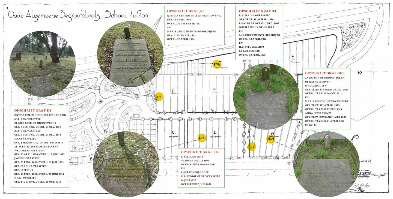 Plattegrond Oude Algemeene Begraafplaats - Familie Steggewentz